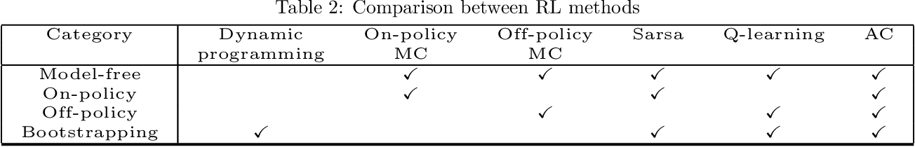 Figure 4 for Deep Reinforcement Learning for Multi-Agent Systems: A Review of Challenges, Solutions and Applications