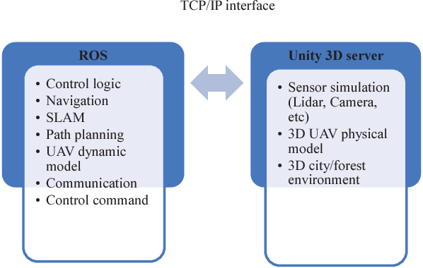 ROS+unity: An efficient high-fidelity 3D multi-UAV