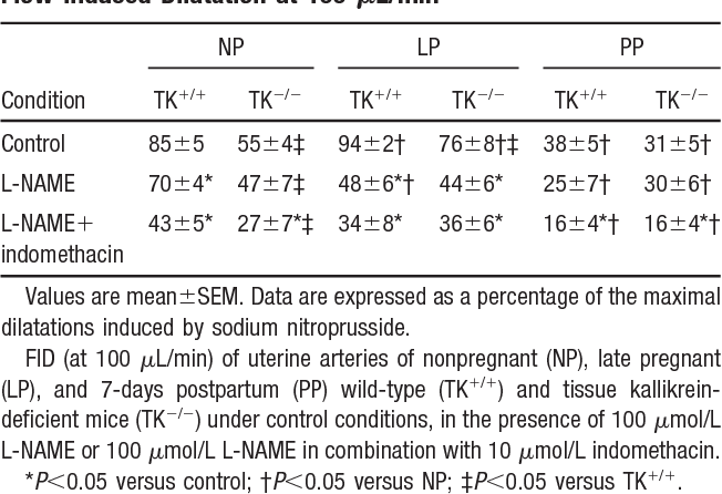 TABLE 2. Effects of TK Deficiency and Pregnancy on Flow-Induced Dilatation at 100 L/min