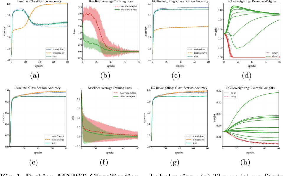 Figure 1 for Exponentiated Gradient Reweighting for Robust Training Under Label Noise and Beyond