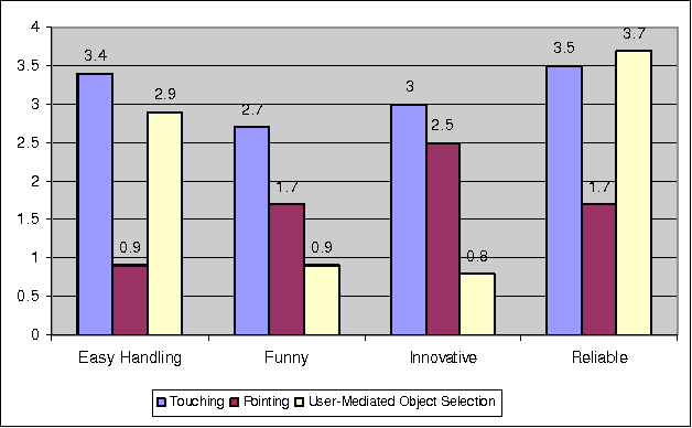 Figure 4. Rating of Touching, Pointing and Direct Input