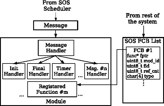 A dynamic operating system for sensor nodes - Semantic Scholar