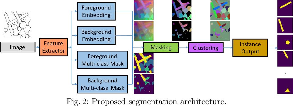Figure 3 for Layered Embeddings for Amodal Instance Segmentation