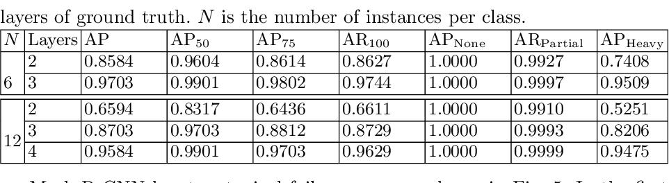 Figure 4 for Layered Embeddings for Amodal Instance Segmentation