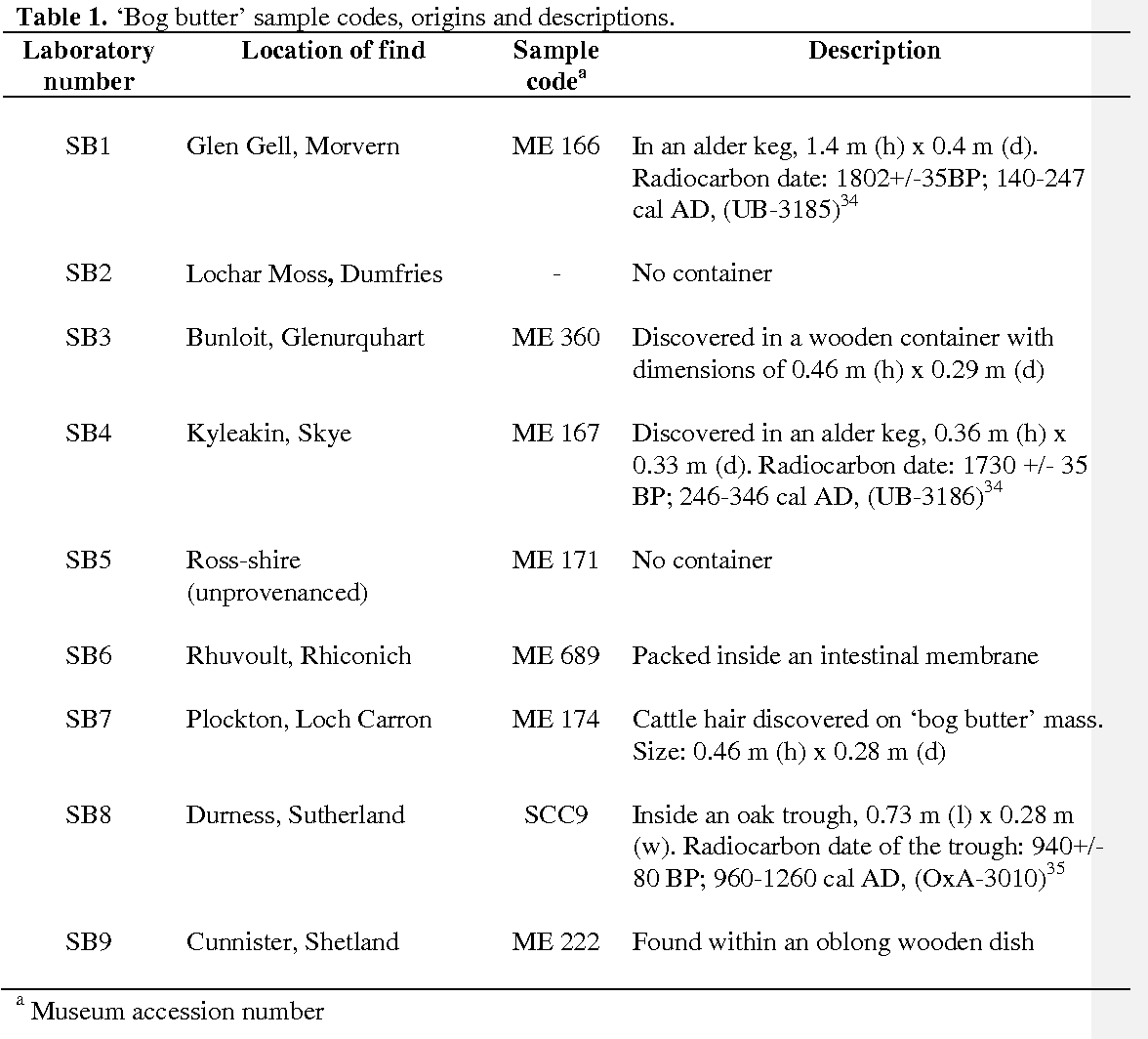 Table 1. 'Bog butter' sample codes, origins and descriptions. Laboratory