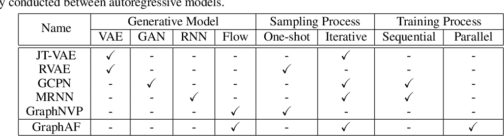 Figure 1 for GraphAF: a Flow-based Autoregressive Model for Molecular Graph Generation