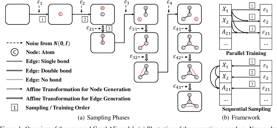 Figure 2 for GraphAF: a Flow-based Autoregressive Model for Molecular Graph Generation