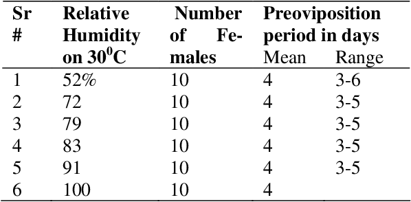 Table 4: Effect of constant temperature and varying humidity on preoviposition period