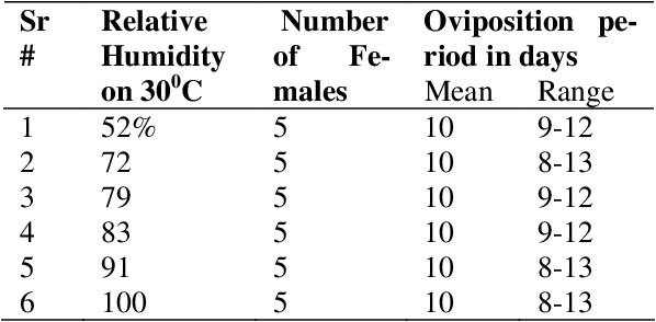 Table 6: Effect of constant temperature and varying humidity on oviposition period