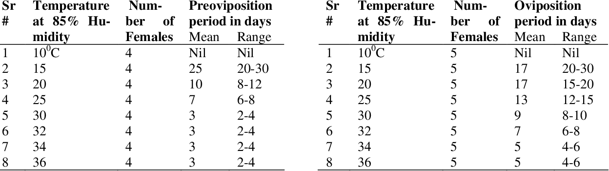 Table 7: Effect of constant humidity and varying temperature on oviposition period