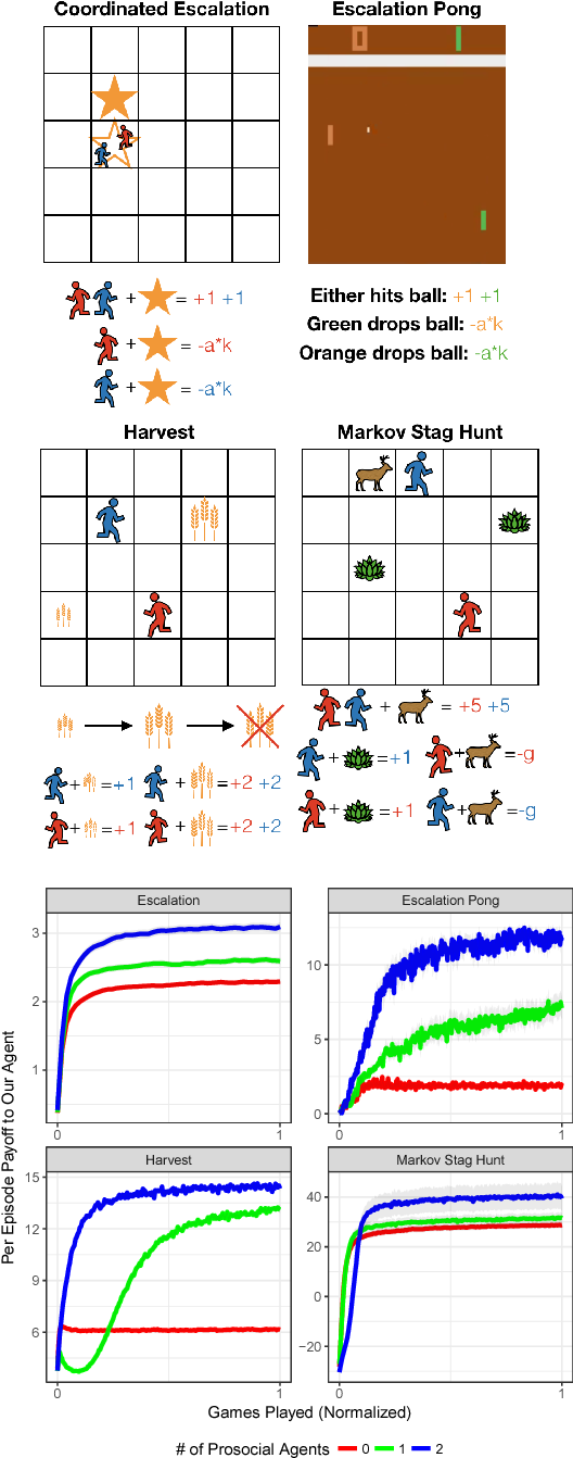 Figure 1 for Prosocial learning agents solve generalized Stag Hunts better than selfish ones