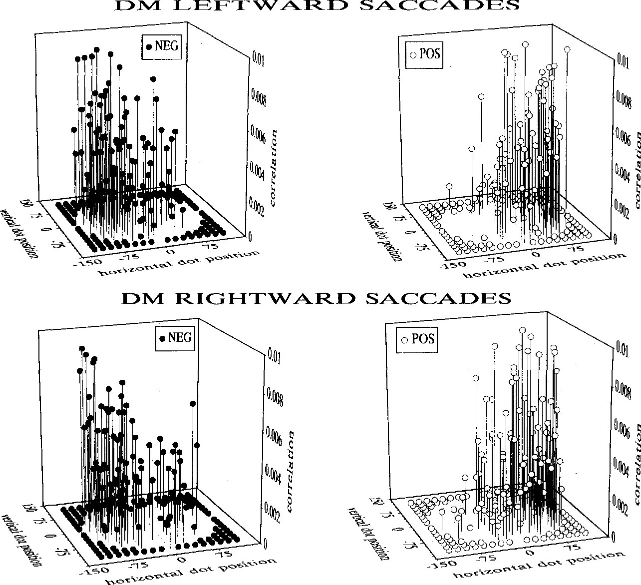 FIGURE 7. Correlations between the presence of a dot in each possible position within the target region and the landing position of the saccade for DM's leftward and rightward saccades. Dot position is denoted by the position of the symbol along the horizontal and vertical axes at the bottom of each graph. The magnitude of the correlation is denoted by the height of the symbol. Negative correlations (left-hand graphs) indicate that the presence of a dot displaced the saccadic landing position to the left, and positive correlations (right-hand graphs) to the right, of the mean saccadic landing position.