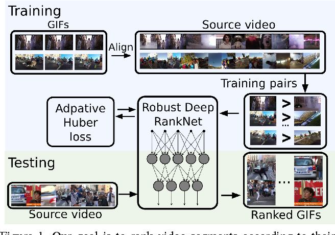 Figure 1 for Video2GIF: Automatic Generation of Animated GIFs from Video