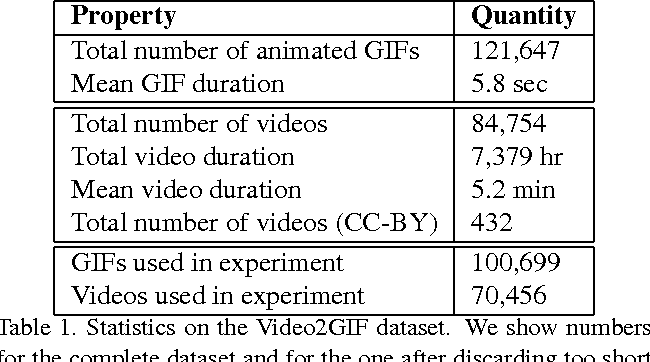 Figure 2 for Video2GIF: Automatic Generation of Animated GIFs from Video