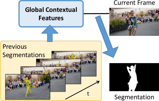 Figure 1 for Fast Video Object Segmentation using the Global Context Module