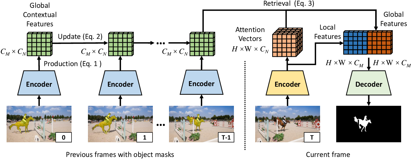 Figure 3 for Fast Video Object Segmentation using the Global Context Module