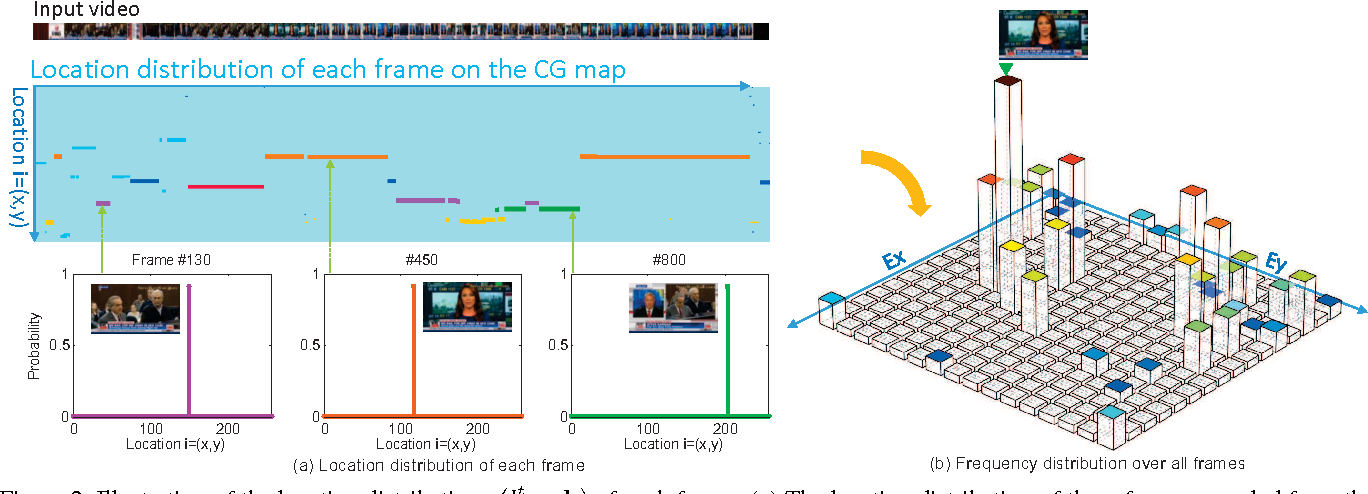 Figure 3 for Counting Grid Aggregation for Event Retrieval and Recognition