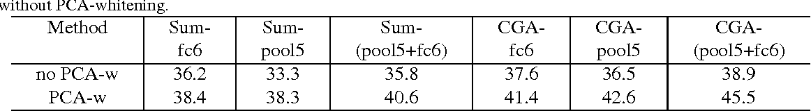 Figure 2 for Counting Grid Aggregation for Event Retrieval and Recognition