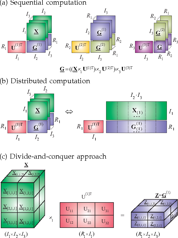 Figure 19: Computation of a core tensor for a large-scale HOSVD: (a) using sequential computing of multilinear products G = S = (((X ×1 U(1)T) ×2 U(2)T) ×3 U(3)T), and (b) by applying fast and distributed implementation of matrix by matrix multiplications; (c) alternative method for very largescale problems by applying divide and conquer approach, in which a data tensor X and factor matrices U(n)T are partitioned into suitable small blocks: Subtensors X[k1,k2,k3] and blocks matrices U(1)T