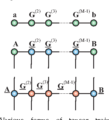Figure 25: Various forms of tensor train (TT) models: (Top) Scalar function can be expressed as x = aTG(2)G(3) · · ·G(M−1)b, (middle) TT/MPS model of an Mthorder data tensor (multidimensional vector) is expressed by 3rd-order tensors and two factor matrices as: X = JA, G(2), G(3), . . . , G(M−1), BK; (bottom) TT/MPO model of 2Mth-order data tensor (multidimensional matrix) can be expressed by the chain of 3rd-order and 4th-order cores as: X = JA, G(2), G(3), . . . , G(M−1), BK.