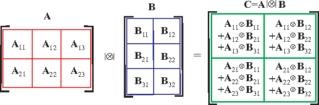 Figure 28: Illustration of definition of the strong Kronecker product for two block matrices. The strong Kronecker product of two block matrices A = [Ar1,r2 ] ∈ RR1 I1×R2 J1 and B = [Br2,r3 ] ∈ RR2 I2×R3 J2 is defined as the block matrix C = A  ⊗  B ∈ RR1 I1 I2×R3 J1 J2 , with blocks Cr1,r3 = ∑ R2 r2=1 Ar1,r2 ⊗ Br2,r3 ∈ RI1 I2×J1 J2 , for r1 = 1, 2; r2 = 1, 2, 3 and r3 = 1, 2.