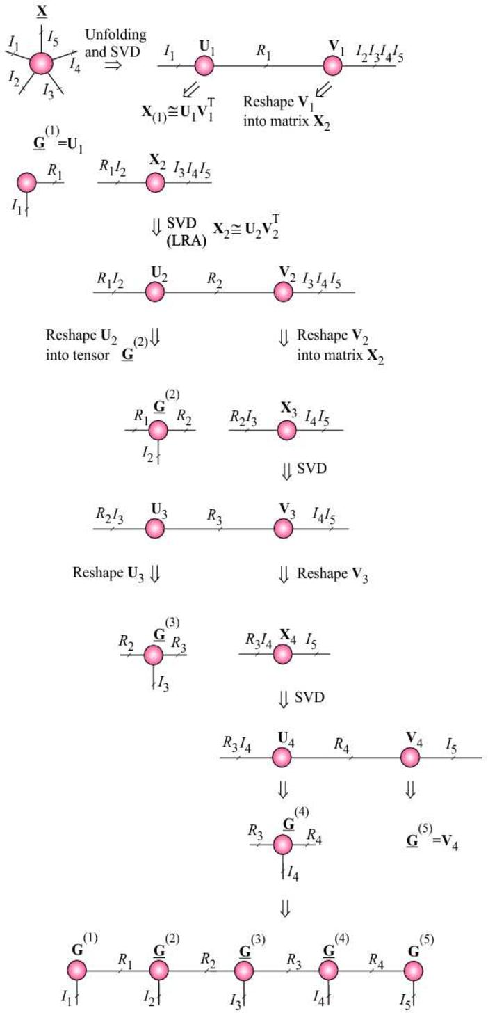 Figure 30: Illustration of the SVD algorithm for TT/MPS for a 5th-order tensor. Instead of truncated SVD, we can employ any low-rank matrix factorizations, especially QR, CUR, SCA, ICA, NMF.