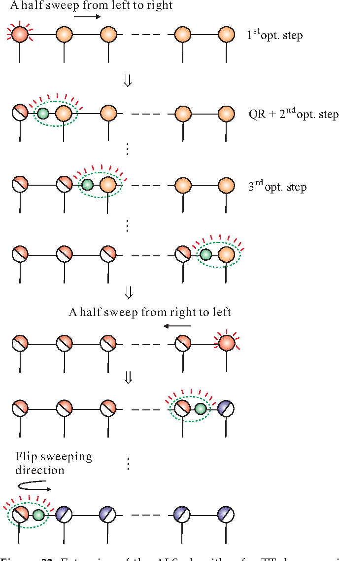 Figure 32: Extension of the ALS algorithm for TT decomposition. The idea is to optimize only one core tensor at a time (by a minimization of suitable cost function), while keeping the others fixed. Optimization of each core tensor is followed by an orthogonalization step via the QR or more expensive SVD decomposition. Factor matrices R are absorbed (incorporated) into the following core.