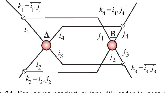 Figure 34: Kronecker product of two 4th-order tensors yields a tensor C = A ⊗ B ∈ RI1 J1×···×I4 J4 , with entries ck1,k2,...,k4 = ai1,...,i4 bj1,...,j4 , where kn = in, jn = in⊗̄jn = jn + (in − 1)Jn (n = 1, 2, 3, 4).