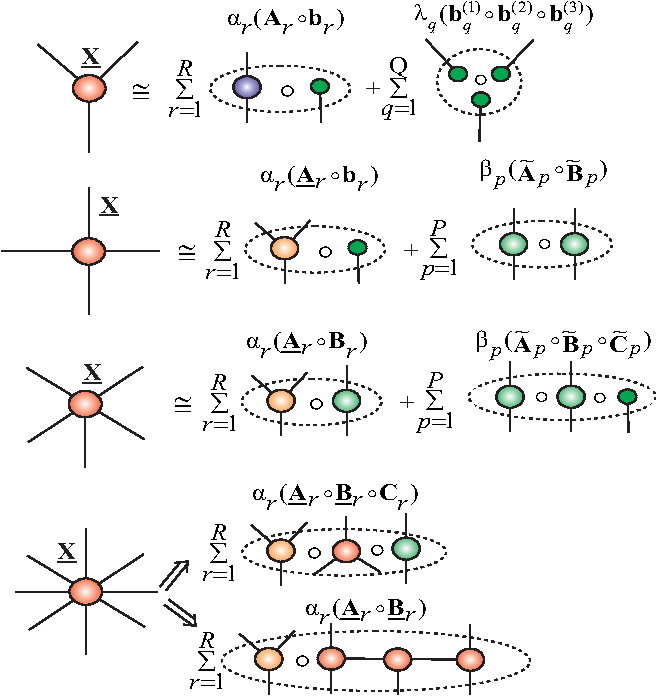 Figure 35: Illustration of Hierarchical Outer Product Tensor Approximation (HOPTA) for higher-order data tensors of different orders. Each component tensor: Ar, Br and/or Cr can be further decomposed using a suitable tensor network model. The model can be considered as an extension or generalization of the Block Term Decomposition (BTD) model to higher order tensors.