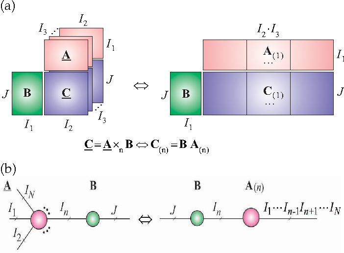 Figure 8: From a matrix format to the tensor network format. (a) Multilinear mode-1 product of a 3rd-order tensor A ∈ RI1×I2×I3 and a factor (component) matrix B ∈ RJ×I1 yields a tensor C = A ×1 B ∈ RJ×I2×I3 . This is equivalent to simple matrix multiplication formula C(1) = BA(1). (b) Multilinear mode-n product an Nth-order tensor and a factor matrix B ∈ RJ×In .