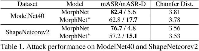 Figure 2 for Poisoning MorphNet for Clean-Label Backdoor Attack to Point Clouds
