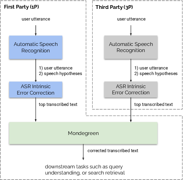 Figure 1 for Mondegreen: A Post-Processing Solution to Speech Recognition Error Correction for Voice Search Queries