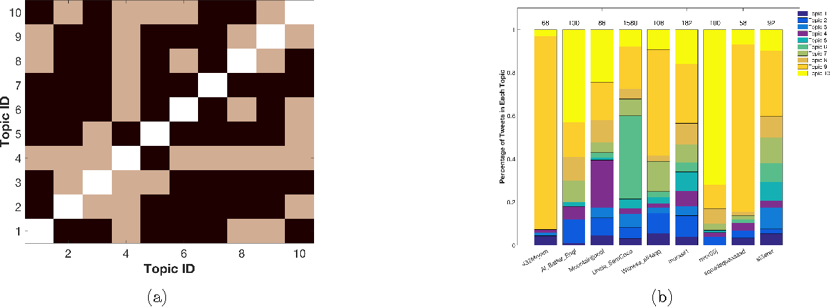 Figure 4 for Influential Node Detection in Implicit Social Networks using Multi-task Gaussian Copula Models