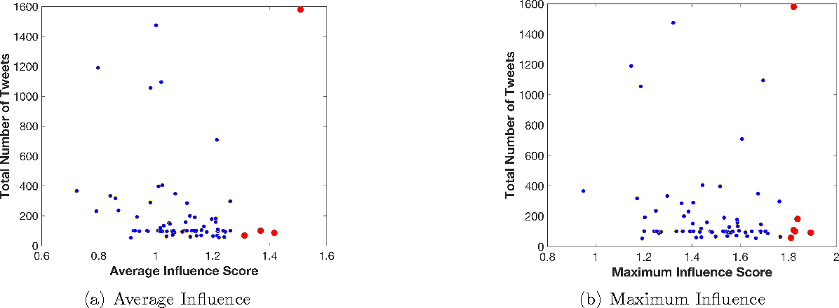 Figure 2 for Influential Node Detection in Implicit Social Networks using Multi-task Gaussian Copula Models
