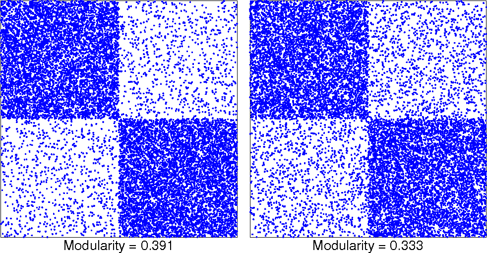 Figure 1 for Scalable detection of statistically significant communities and hierarchies, using message-passing for modularity
