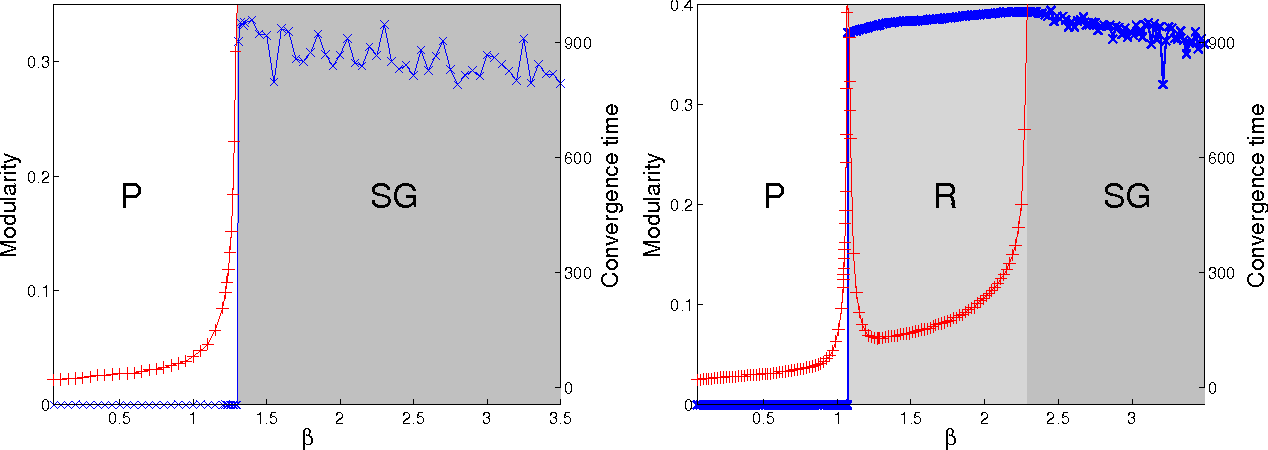 Figure 2 for Scalable detection of statistically significant communities and hierarchies, using message-passing for modularity