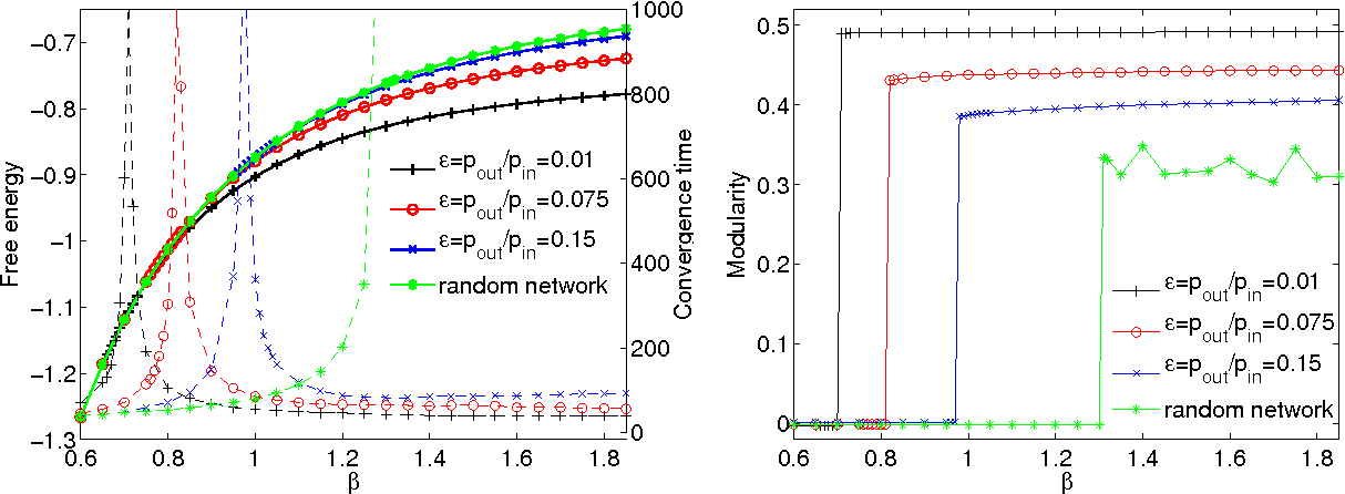 Figure 3 for Scalable detection of statistically significant communities and hierarchies, using message-passing for modularity