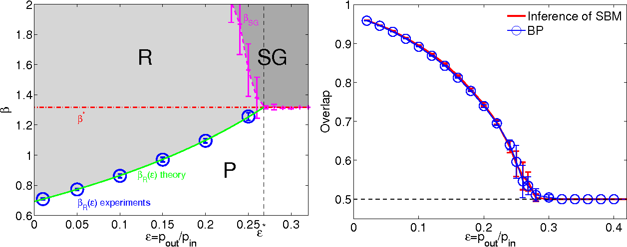 Figure 4 for Scalable detection of statistically significant communities and hierarchies, using message-passing for modularity