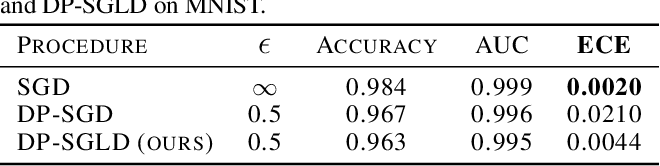 Figure 2 for Differentially private training of neural networks with Langevin dynamics for calibrated predictive uncertainty
