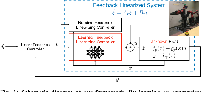 Figure 1 for Feedback Linearization for Unknown Systems via Reinforcement Learning