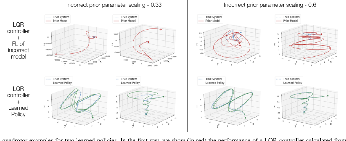 Figure 3 for Feedback Linearization for Unknown Systems via Reinforcement Learning