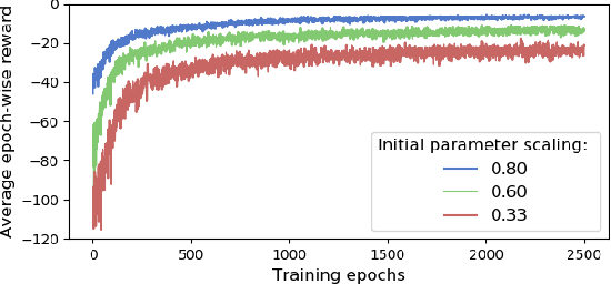 Figure 4 for Feedback Linearization for Unknown Systems via Reinforcement Learning