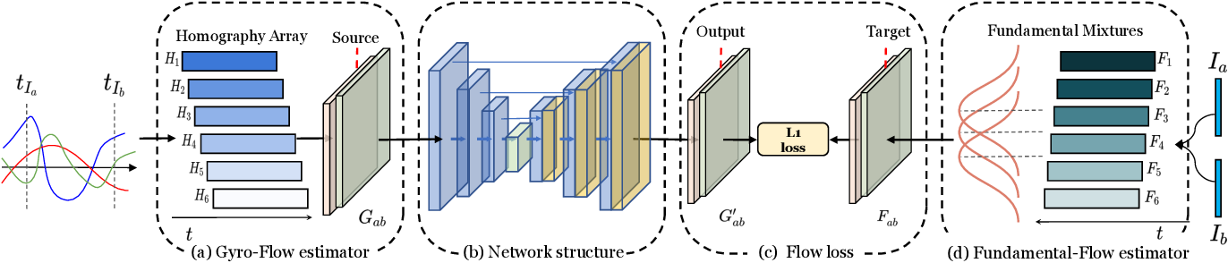 Figure 3 for DeepOIS: Gyroscope-Guided Deep Optical Image Stabilizer Compensation