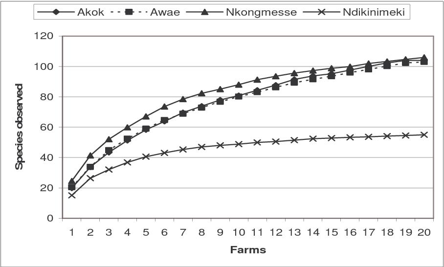 PDF] Status of non-cocoa tree species in cocoa multistrata