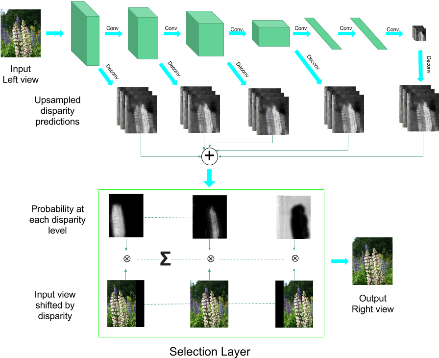 Figure 2 for Deep3D: Fully Automatic 2D-to-3D Video Conversion with Deep Convolutional Neural Networks