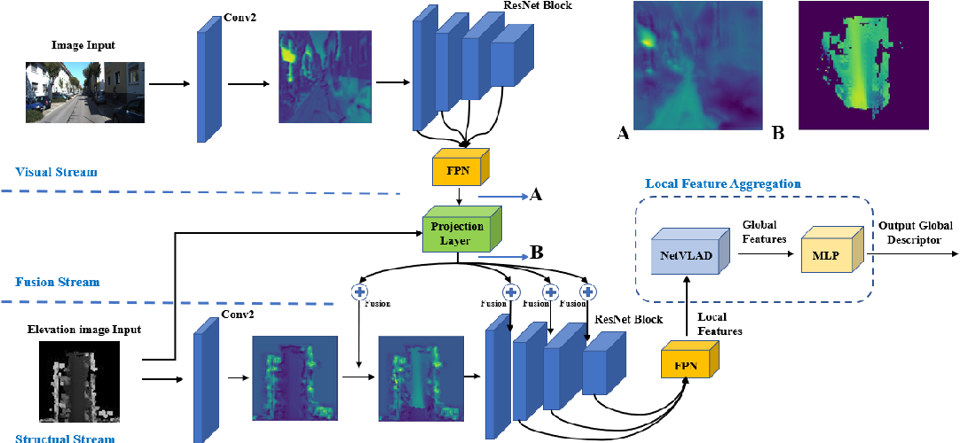 Figure 2 for CORAL: Colored structural representation for bi-modal place recognition
