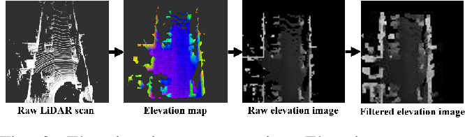Figure 3 for CORAL: Colored structural representation for bi-modal place recognition