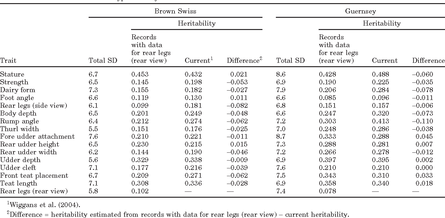 Table 1. Estimated total SD (square root of sum of residual, genetic, and permanent environmental variances), heritabilities, and differences between heritabilities for 16 linear type traits by breed
