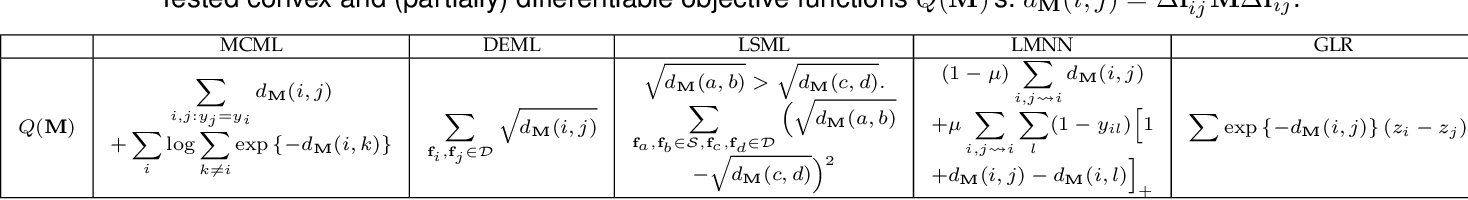 Figure 2 for Signed Graph Metric Learning via Gershgorin Disc Alignment