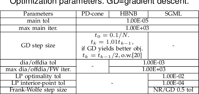 Figure 4 for Signed Graph Metric Learning via Gershgorin Disc Alignment